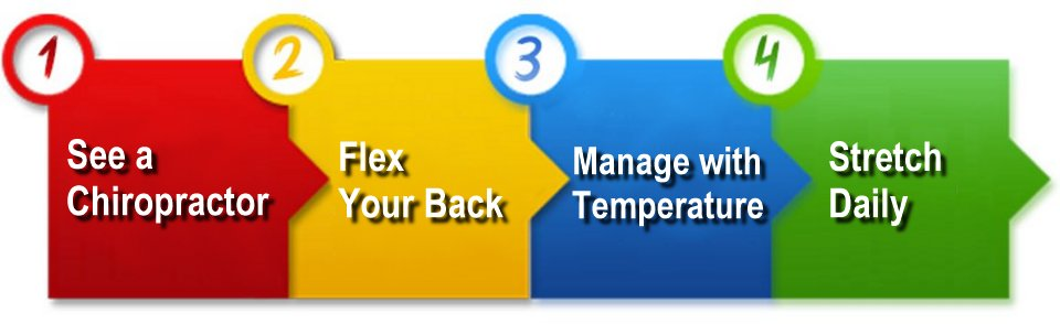 4 Steps to Relieve Back Pain see a chiropractor flex temperature stretch