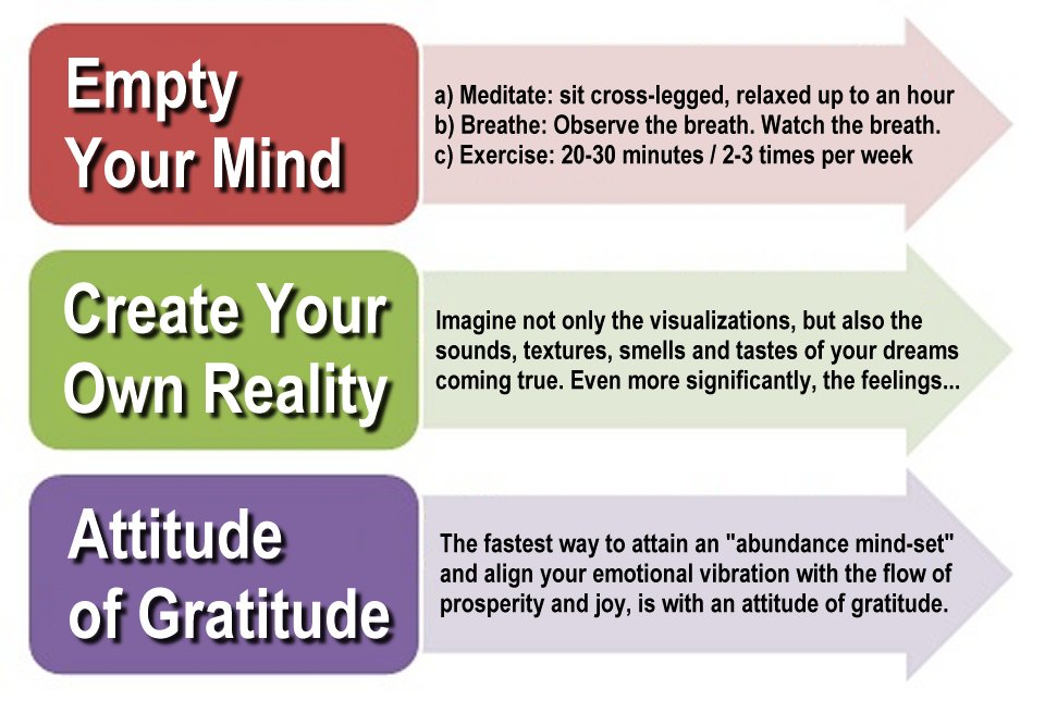 law of attraction 1 empty your mind 2 create your own reality 3 attitude of gratitude