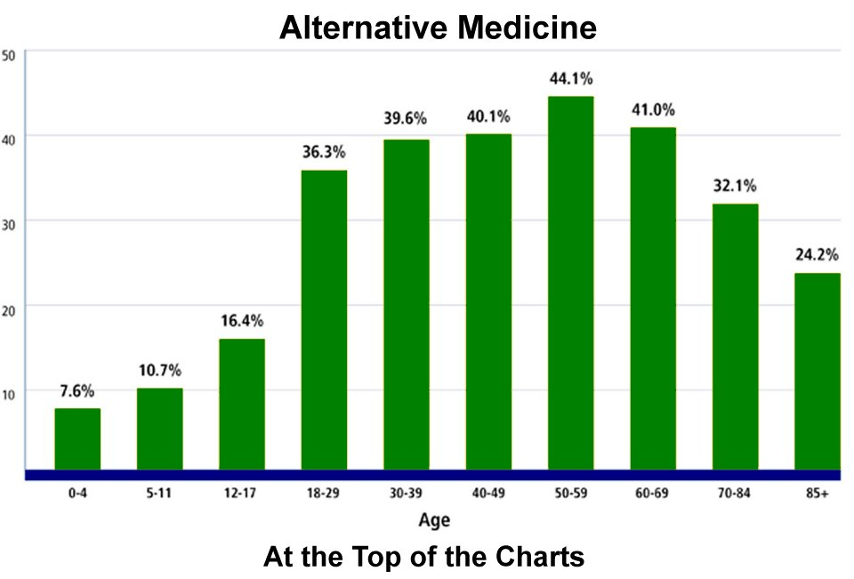 accepting alternative medicine at the top of the charts