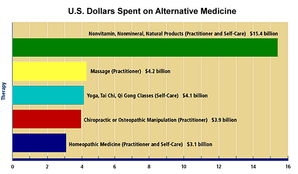 dollars spent on alternative medicine in the united states