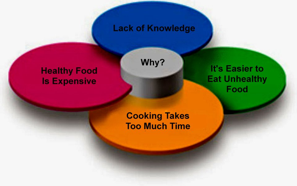 what is keeping you from eating a healthy diet