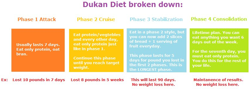 the-four-phases-of-the-dukan-diet