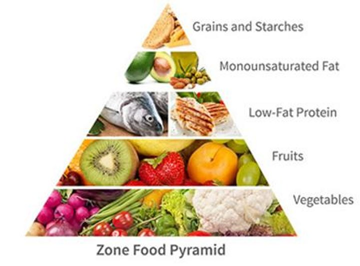 the zone diet alternative resources directory